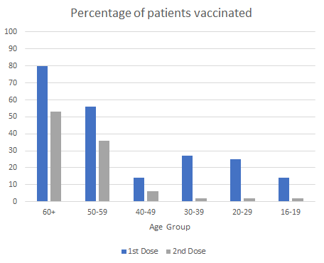Percentage of patients vaccinated by mid August 2021